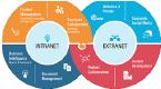 intranet_extranet